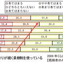 臭い(におい)vs.匂い(におい)